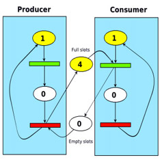 consumer producer workflow